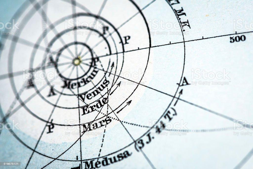 Antique German atlas map close up: Planets Orbit vector art illustration