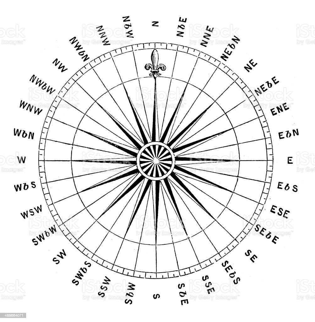 Antique illustration of Compass rose (windrose) vector art illustration