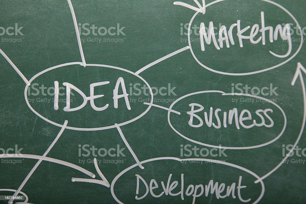 Business idea on blackboard royalty-free stock vector art