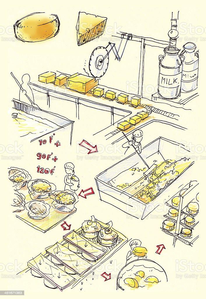 Cheese factory illustration vector art illustration