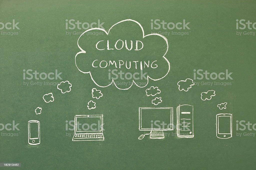 Cloud computing on blackboard royalty-free stock vector art