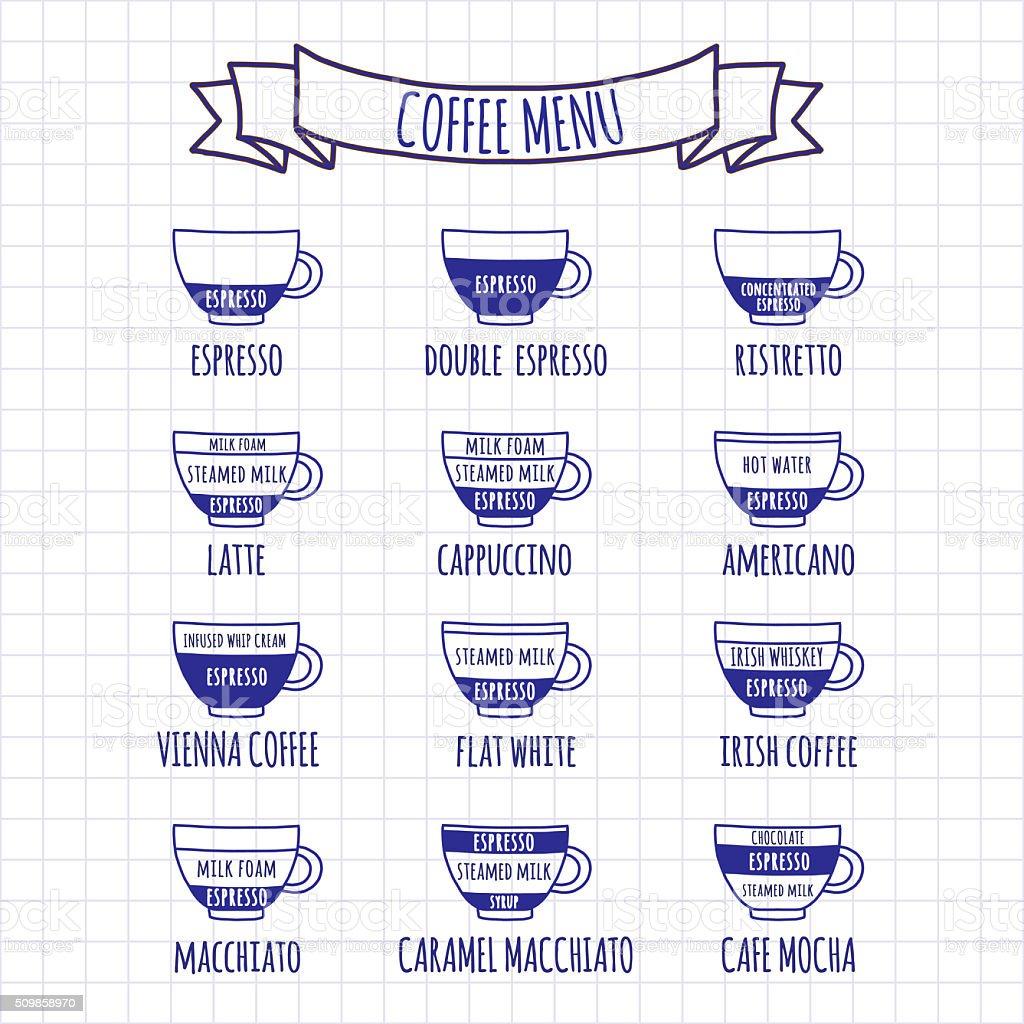Coffe menu Hand drawn infographic vector art illustration