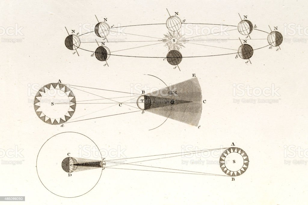 Earth rotation around Sun, 19 century scientific illustration vector art illustration