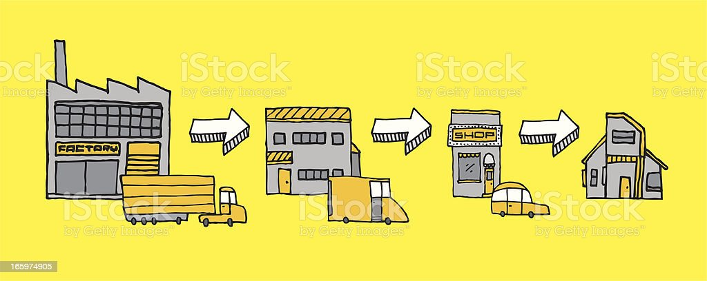 Logistics and distribution / Product path vector art illustration