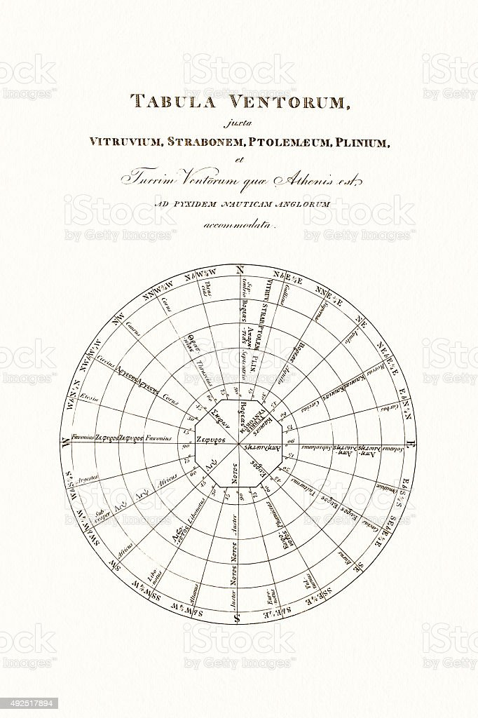 Nautical Dial 18 Century Diderot Encyclopedia vector art illustration