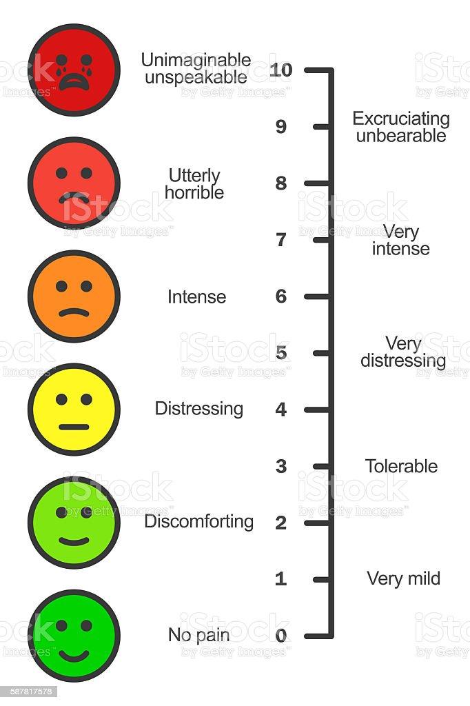 Pain scale chart vertical vector art illustration