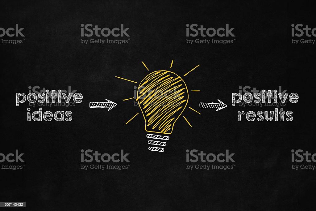 Positve Ideas for Positive Results vector art illustration