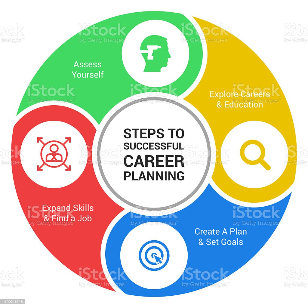 Steps to successful career planning vector art illustration