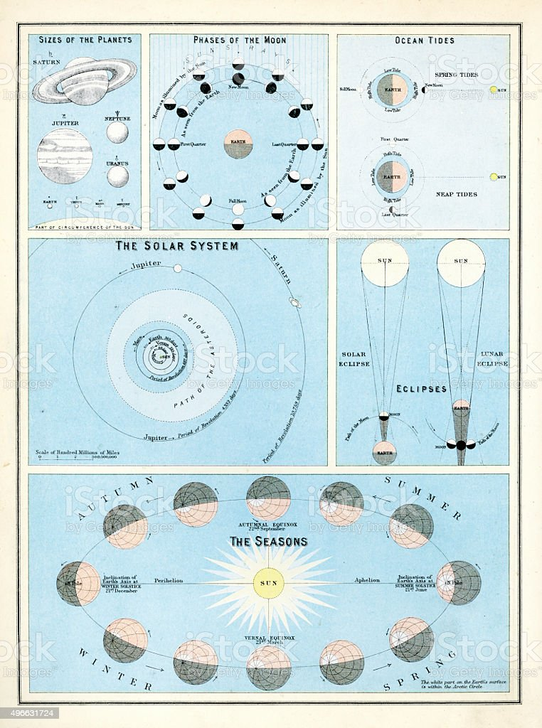 Victorian Astronomy Chart vector art illustration