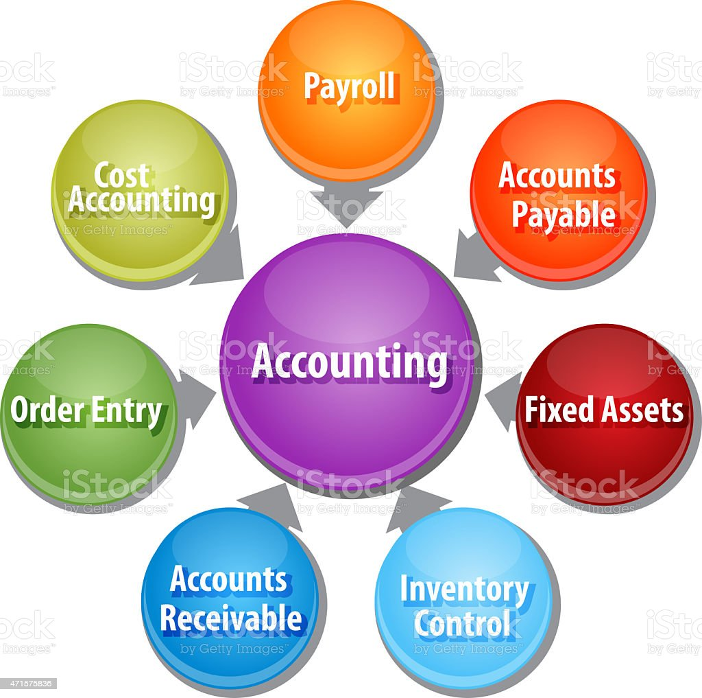 Accounting systems business diagram illustration stock photo