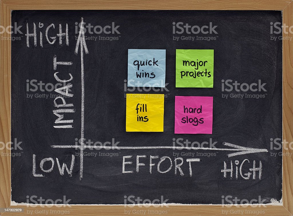 action matrix for project management stock photo