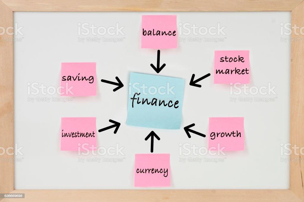 FINANCE Adhesive Notes on Whiteboard stock photo