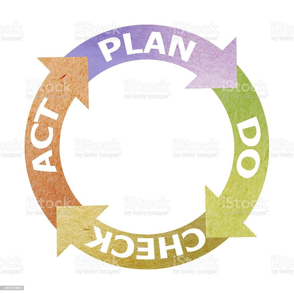 An image showing the plan, do, check, act stock photo