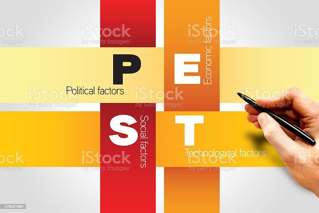 PEST analysis stock photo