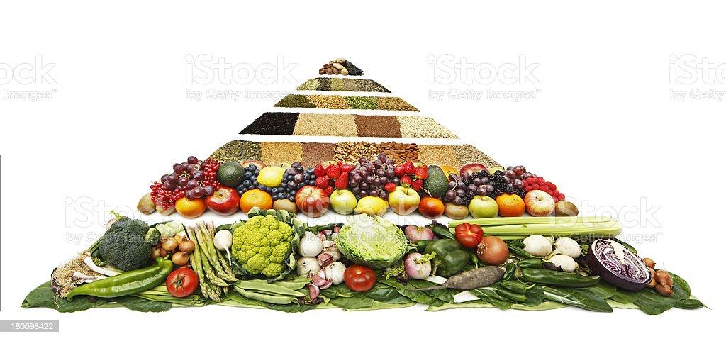 Anticancer Food Pyramid royalty-free stock photo