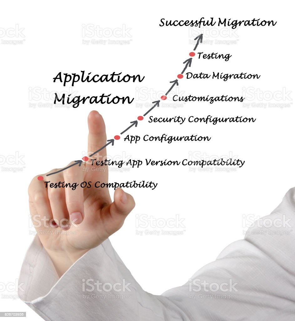 Application Migration stock photo