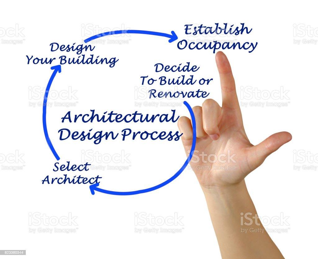 Architectual Design Process stock photo