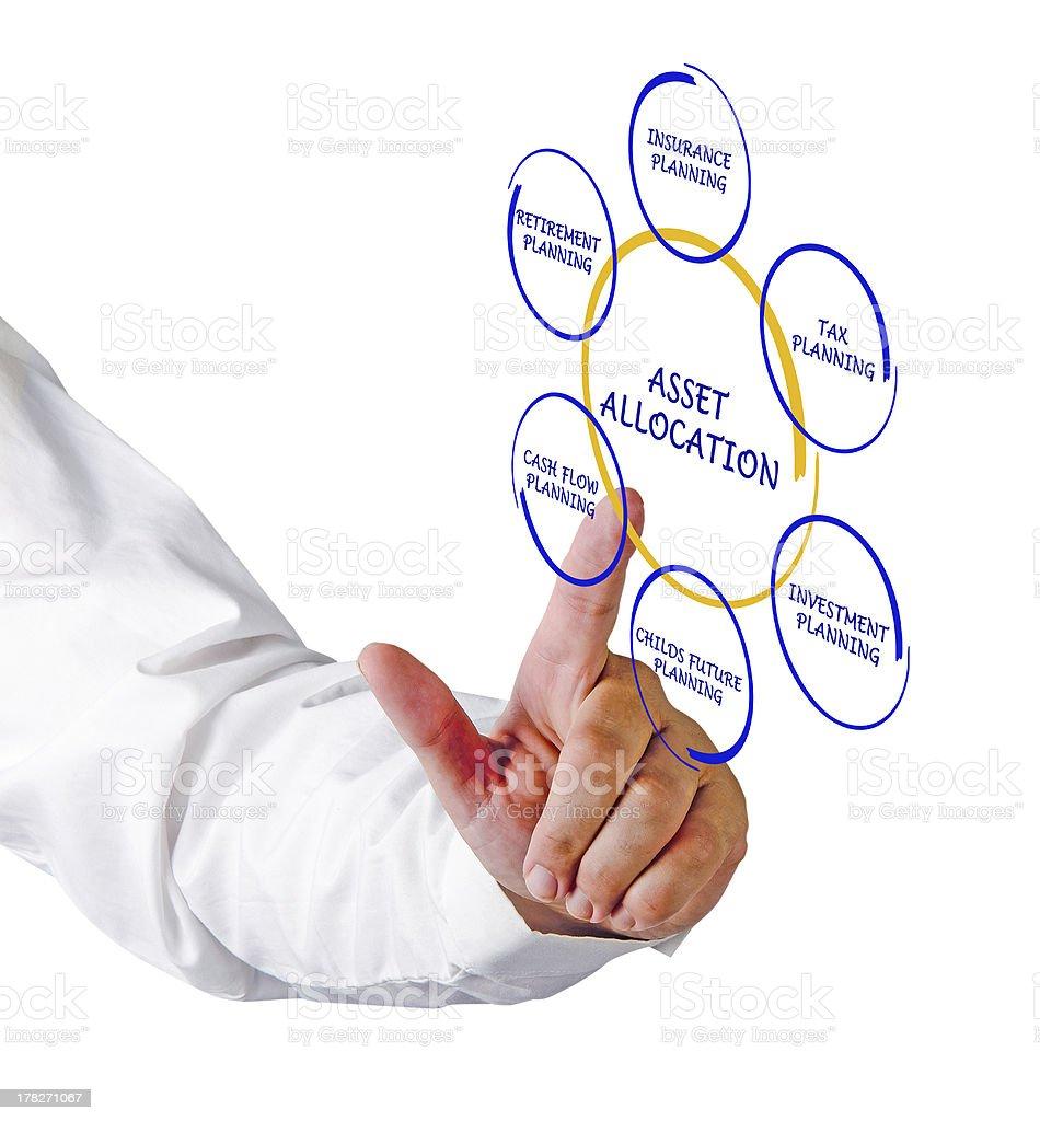 Asset allocation royalty-free stock photo