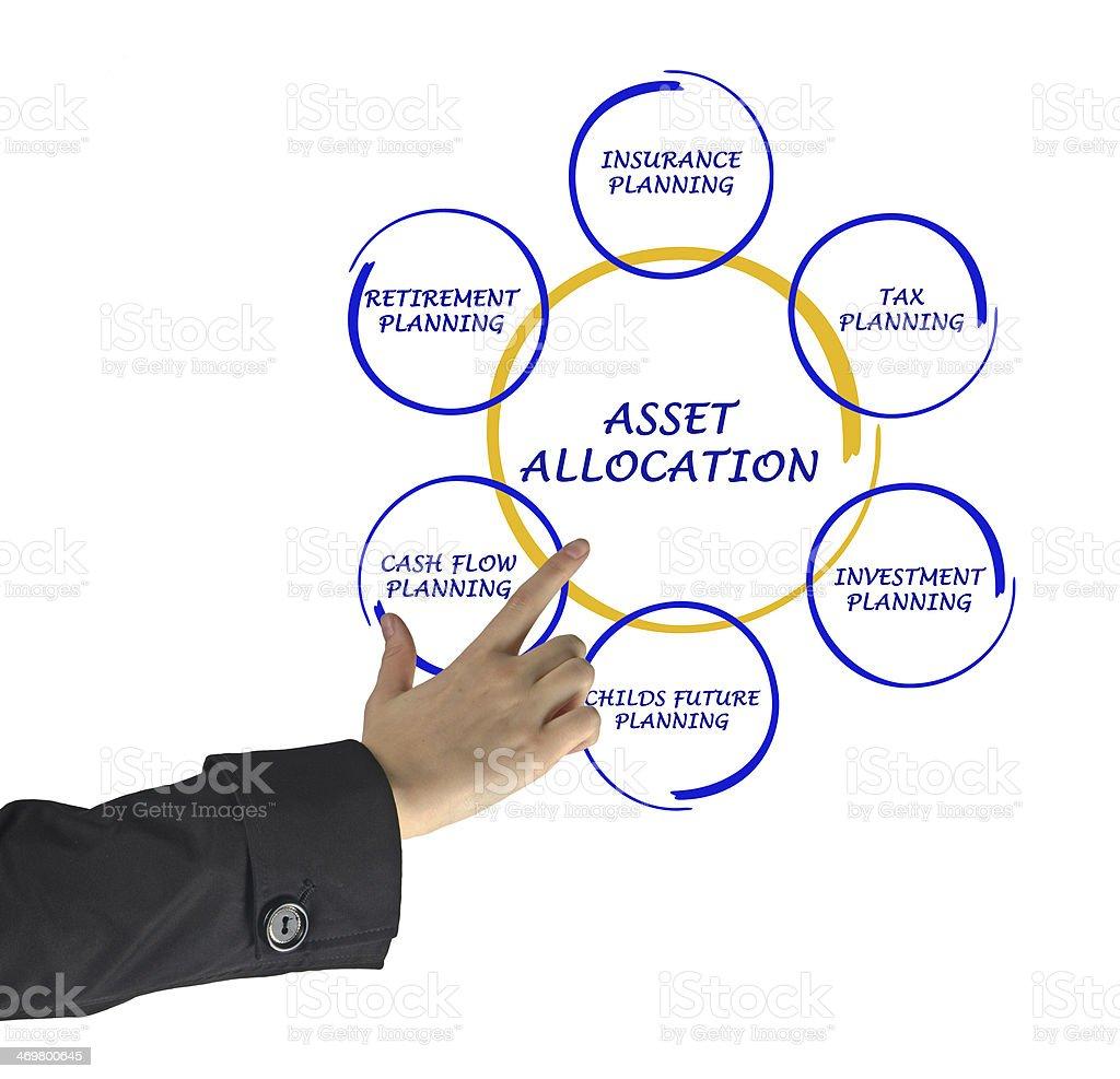 Asset allocation stock photo
