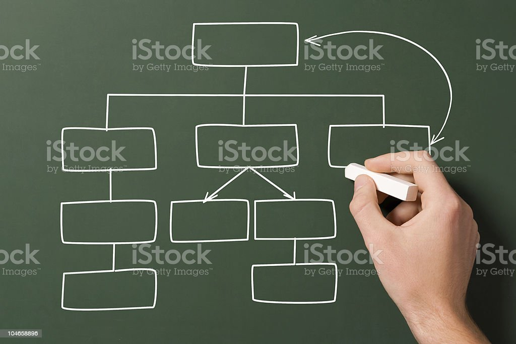 Blank flow chart on a chalkboard royalty-free stock photo
