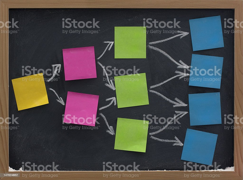 blank sticky notes on blackboard, mind map or diagram royalty-free stock photo