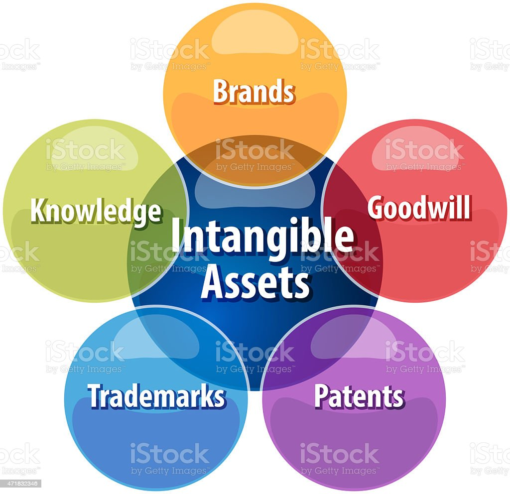 BlankIntangible assets business diagram illustrationWord stock photo