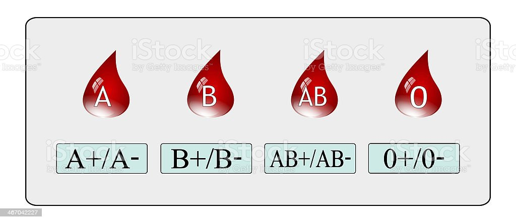 blood group stock photo