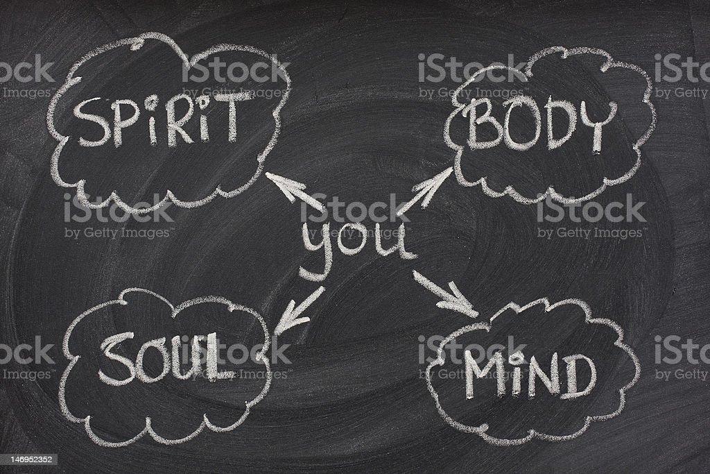 body, mind, soul, spirit on blackboard royalty-free stock photo