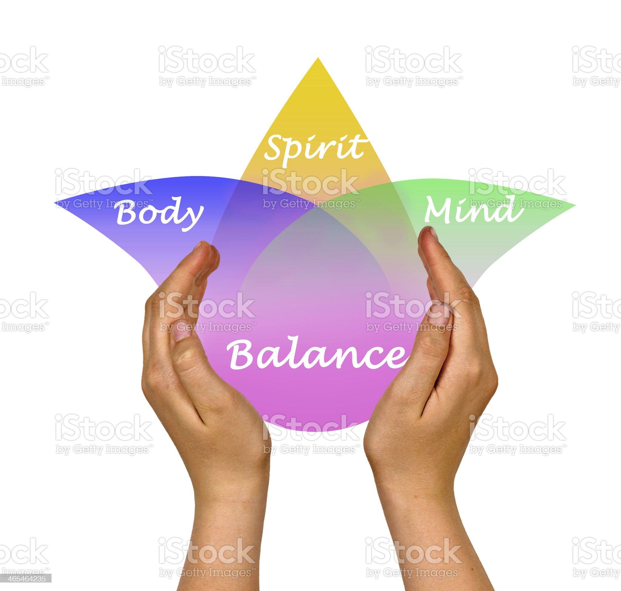 Body, spirit, mind Balance royalty-free stock photo