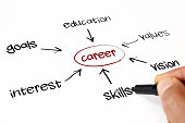 A brain storm of career key words