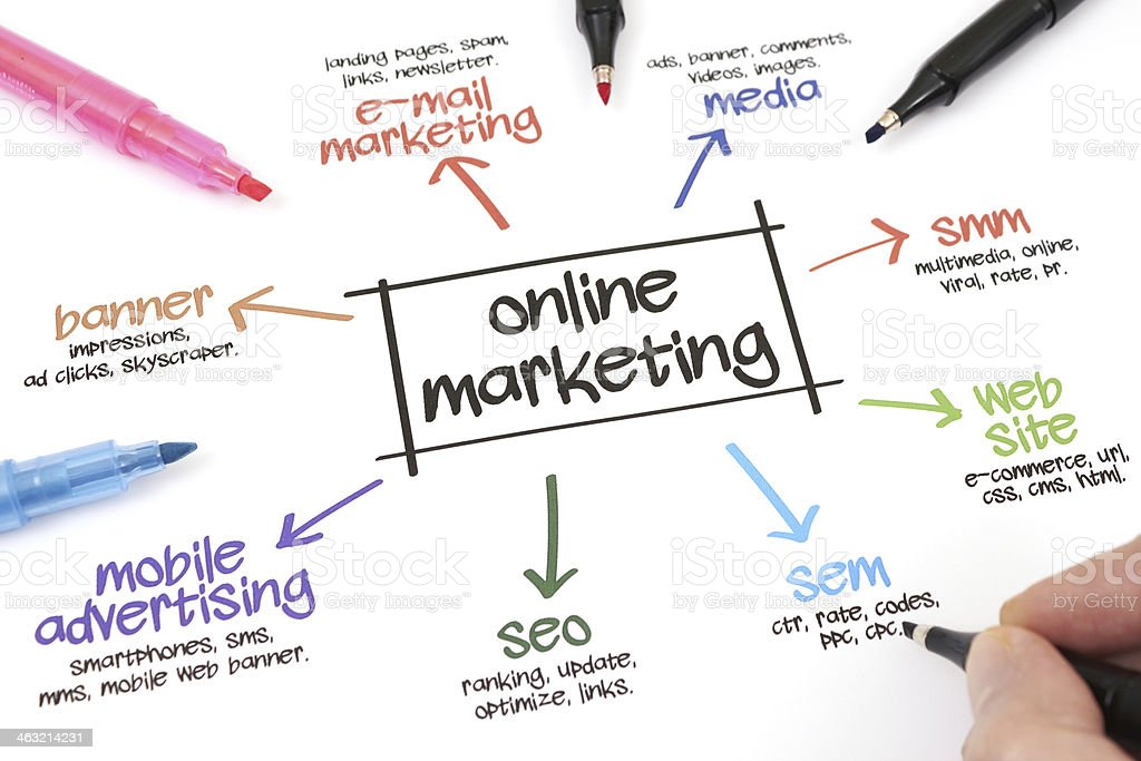 A brainstorm about online marketing and its sections stock photo