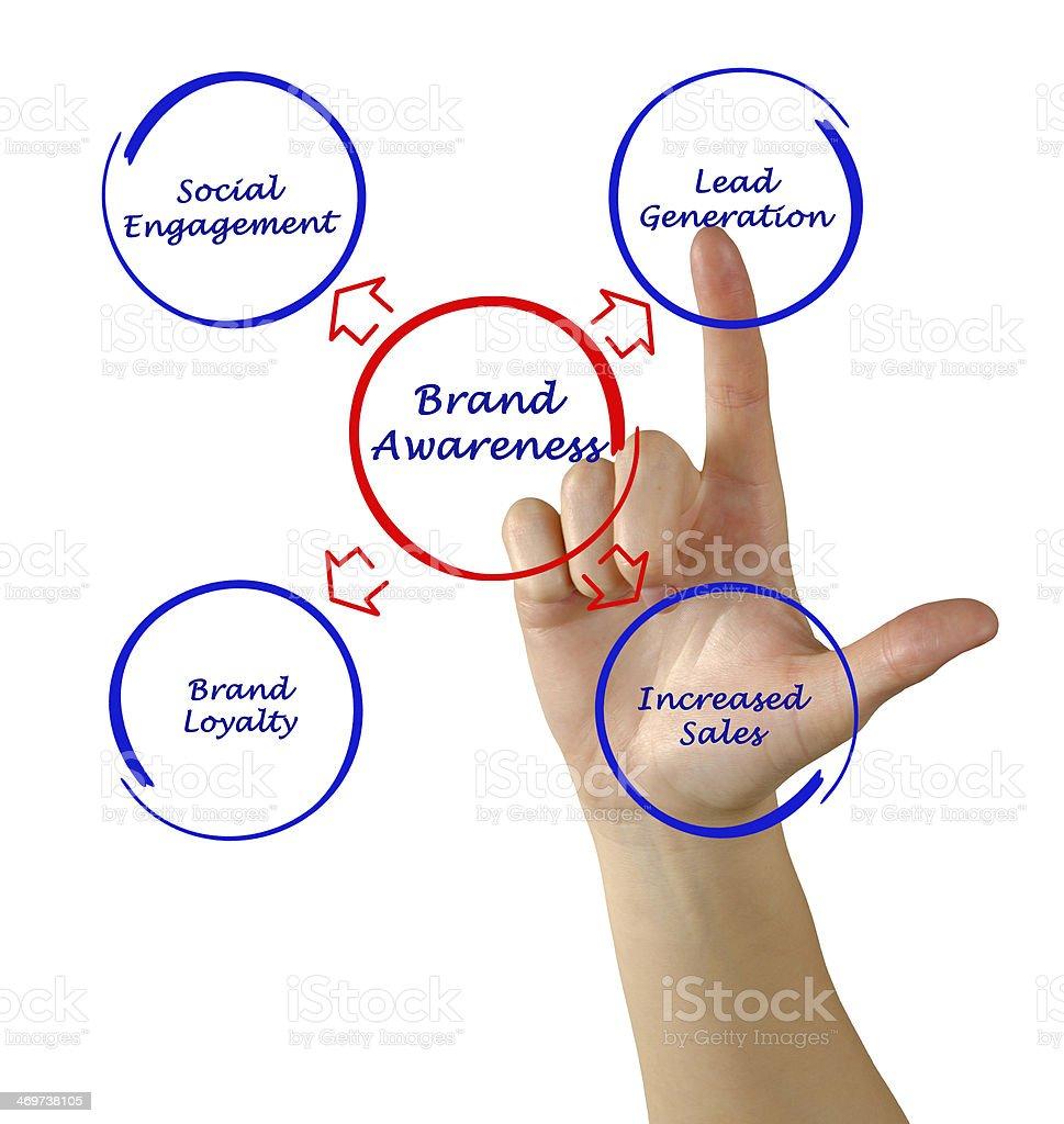 Brand awareness stock photo