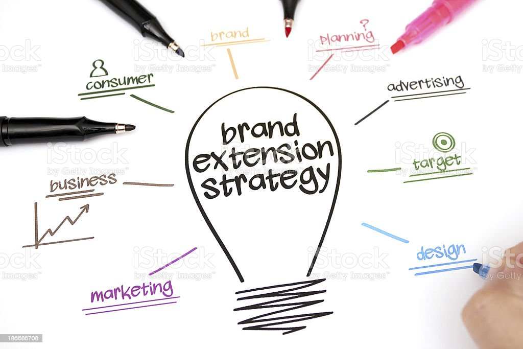 Branding strategy and brand extension analysis