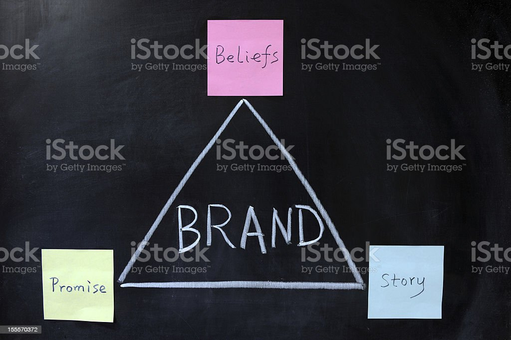 Brand, in a triangle, is made of promise, story, beliefs royalty-free stock photo