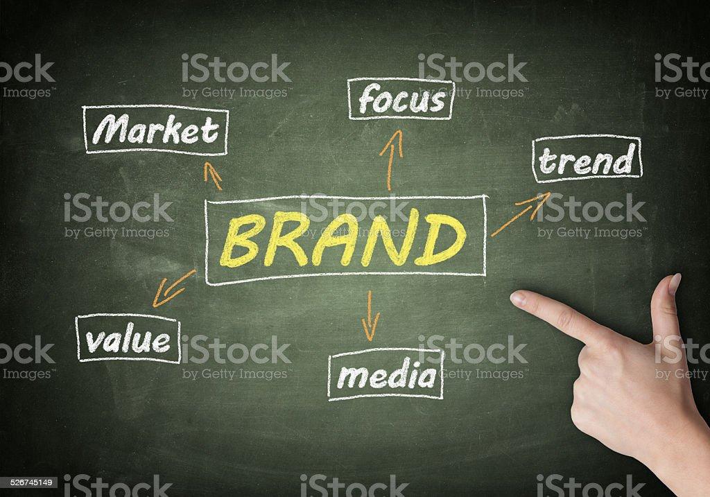 Brand on Blackboard stock photo