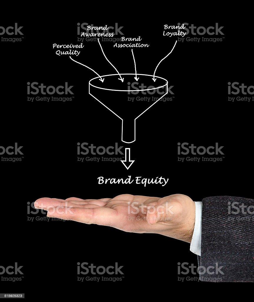 Brand value stock photo