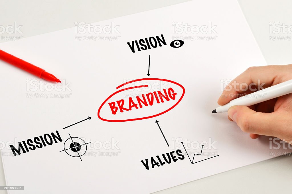 Branding (Click for more) royalty-free stock photo