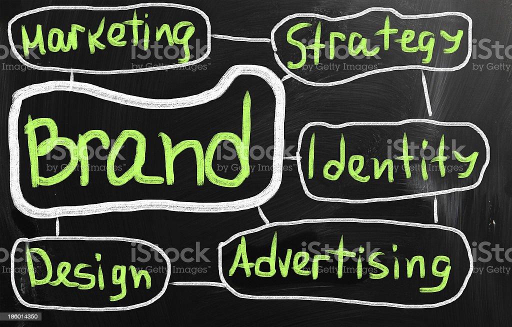 Branding word stock photo