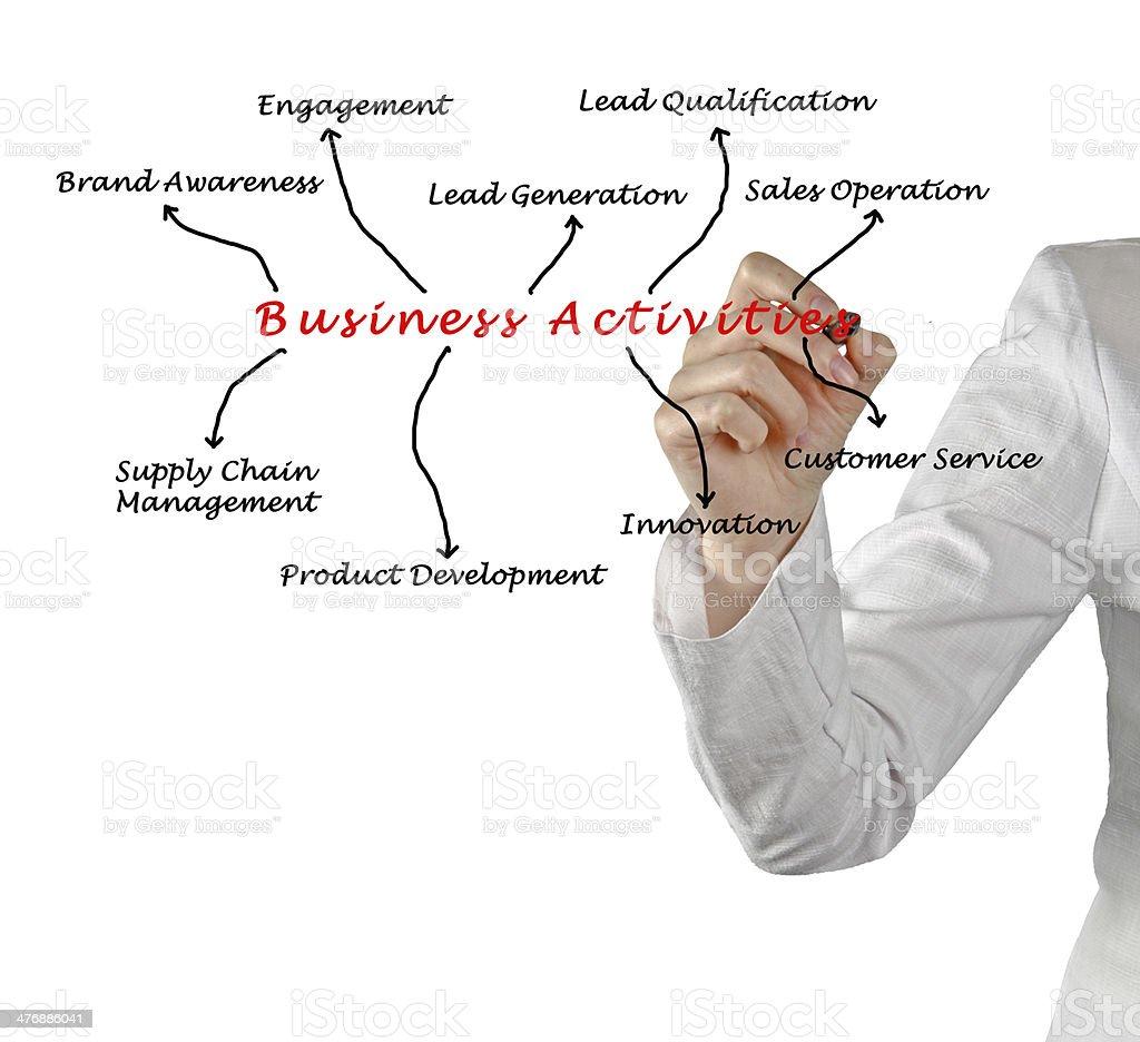 Business Activities stock photo