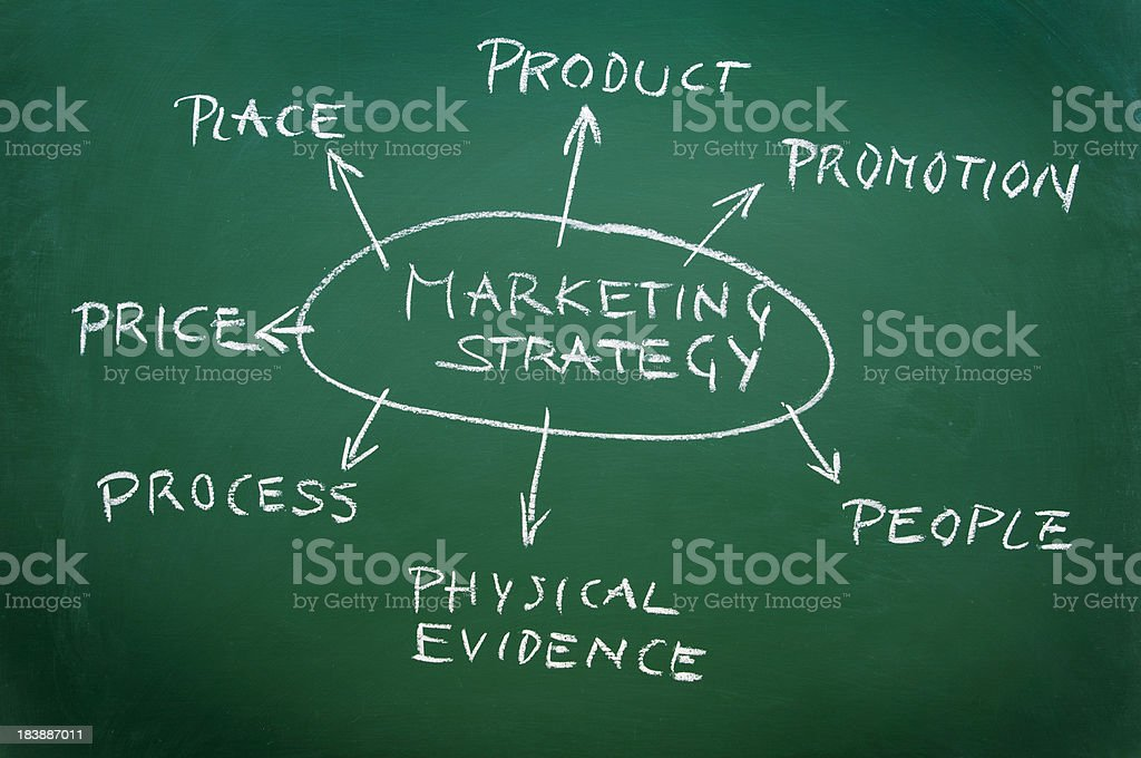 business chart on a blackboard showing marketing strategy vector art illustration