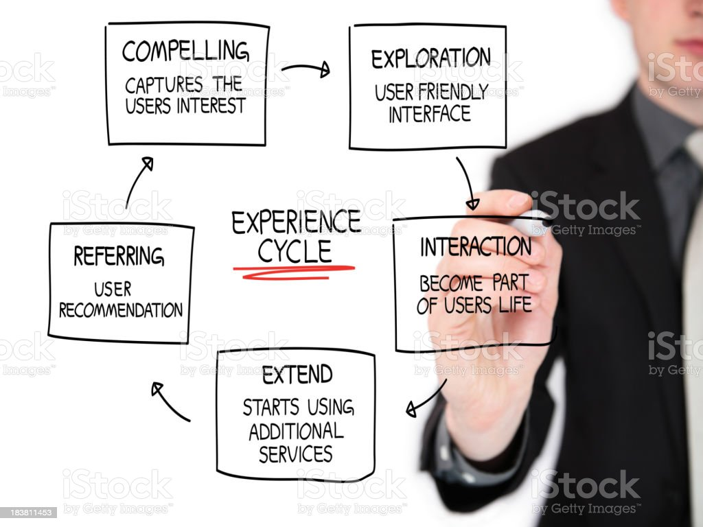 Business man drawing an experience cycle. royalty-free stock photo