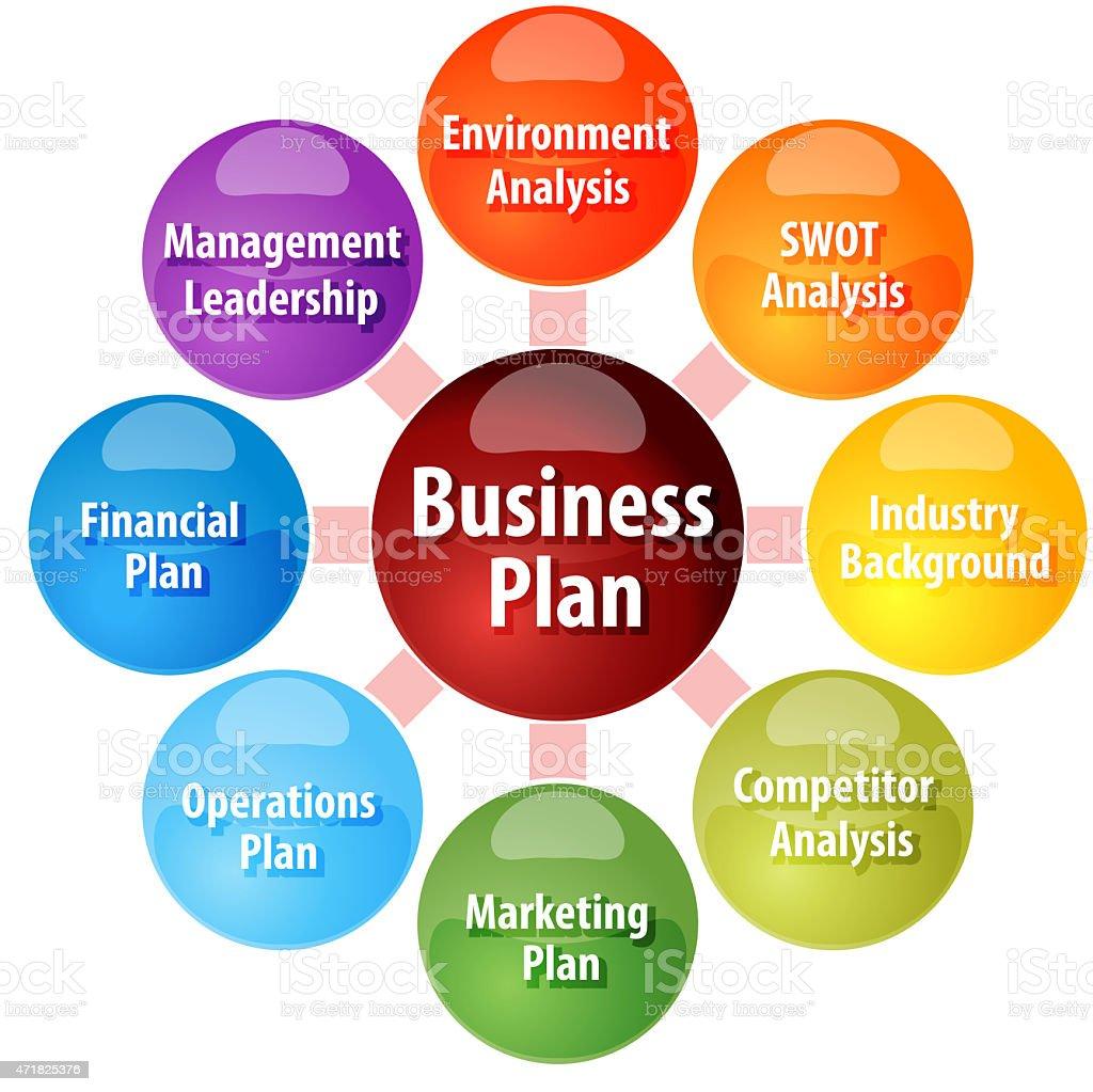 Business plan parts business diagram illustration stock photo