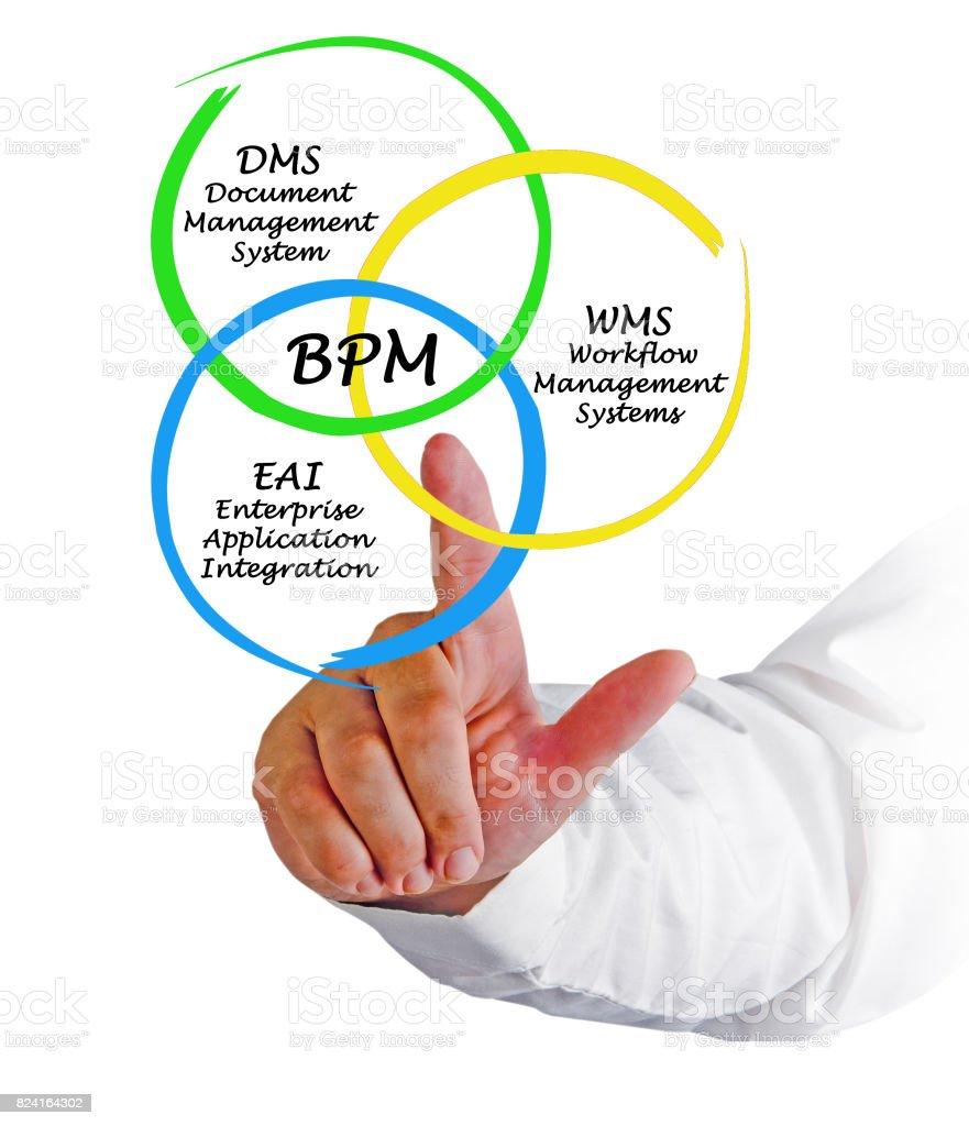 Business Process Management stock photo