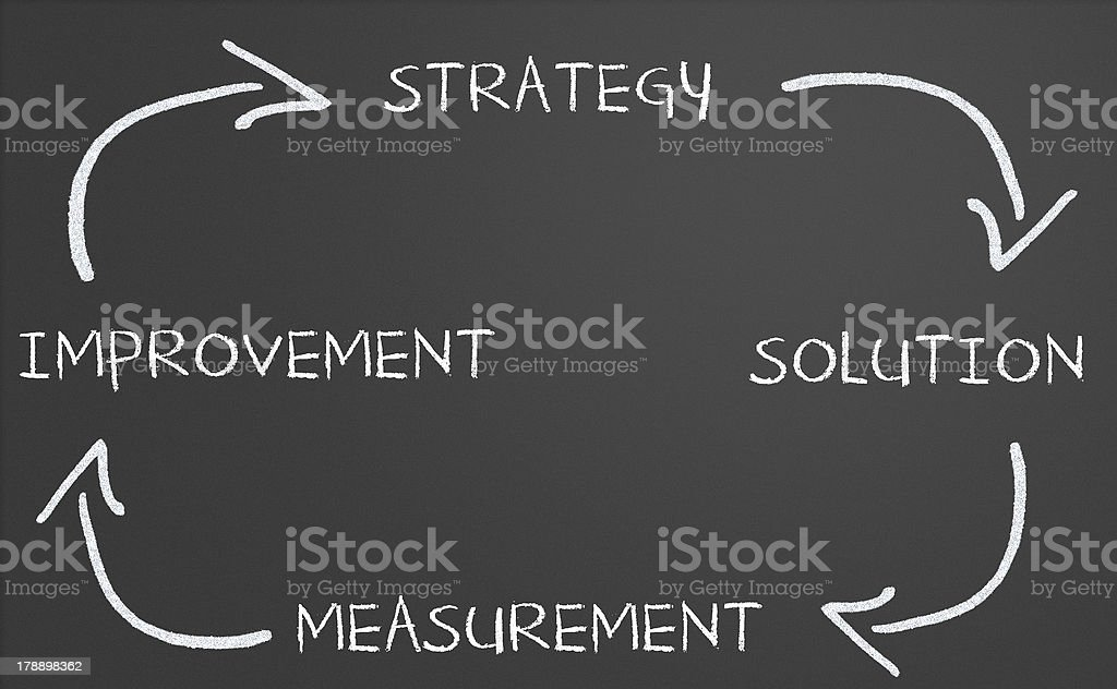 Business strategy improvement diagram royalty-free stock photo