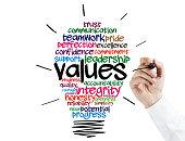Businessman Drawing a Values Idea Bulb