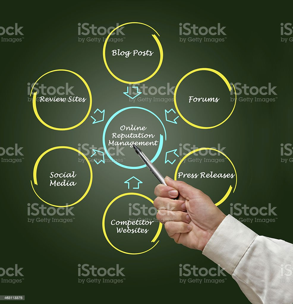 Businessman pointing to online reputation management concept stock photo