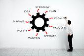 Businessman Writing Asset Lifecycle
