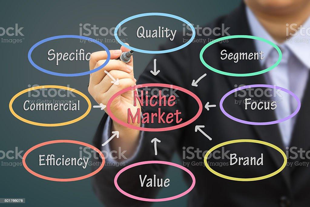 Businessman writing Niche market (Pastel tone) concept. stock photo