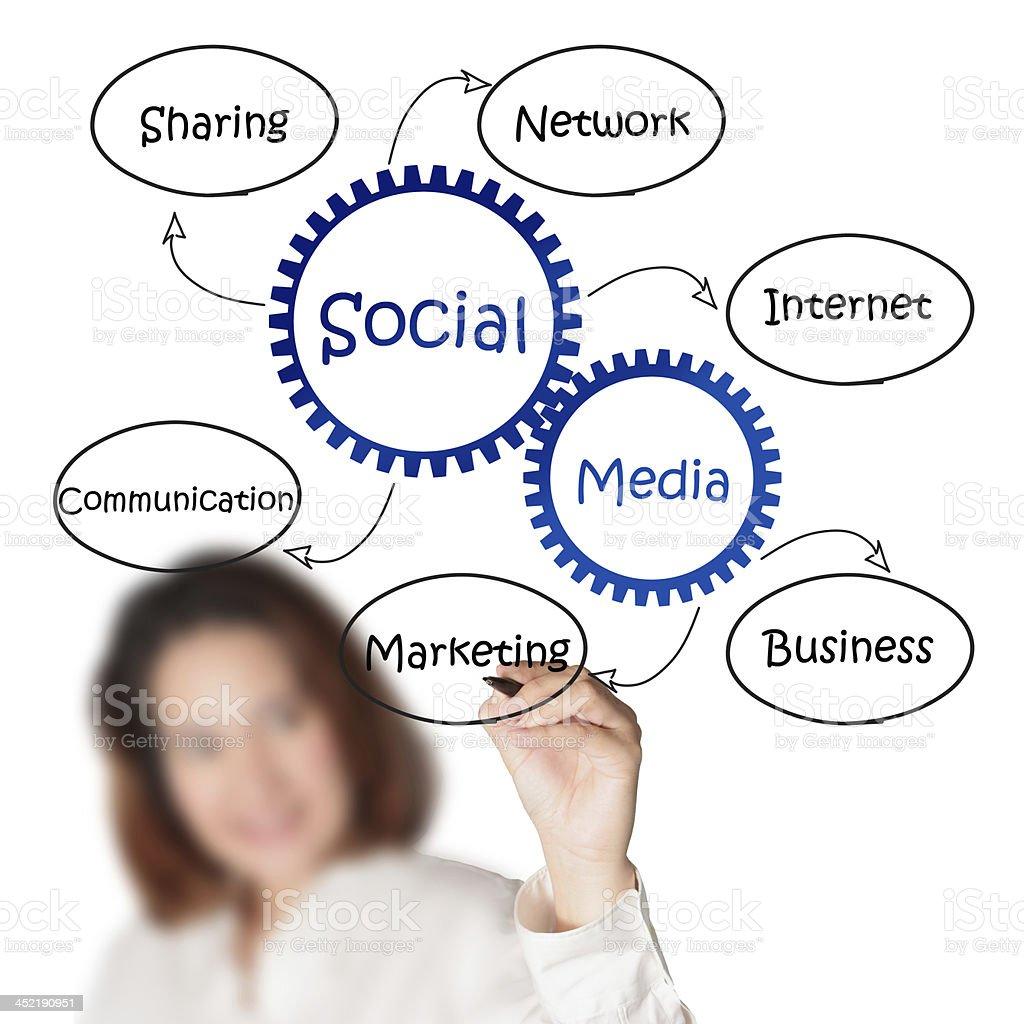 businesswoman draws social media diagram stock photo