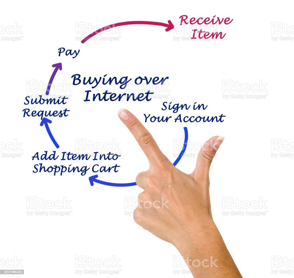 Buying over internet stock photo